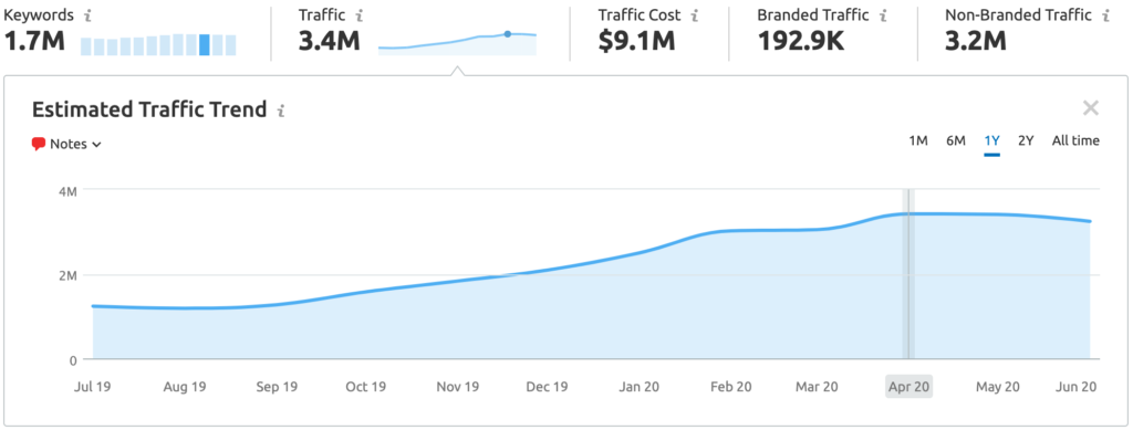 Marketplace Client SEO Traffic